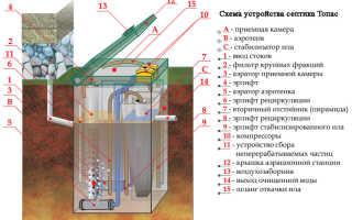 Каков принцип работы септика Топаз: все этапы очистки